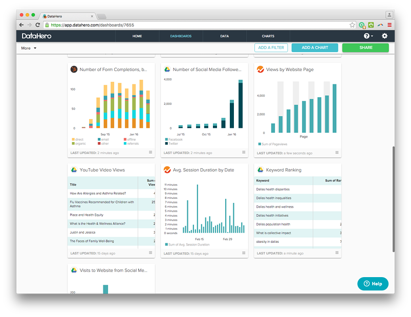 Case Study Integrating HubSpot And DataHero DataHero Alliance Dashboard Integrating Hubspot And Datahero