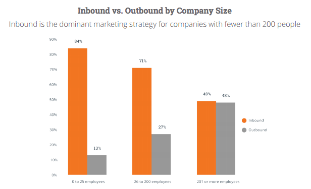 Inbound_Outbound_Company_Size.png