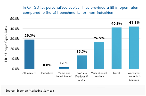 GRAPH: personalization and email open rates