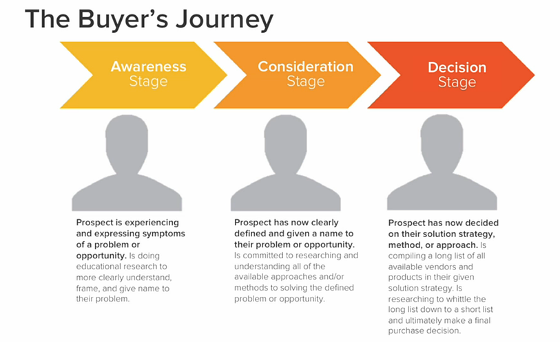 HubSpot's Buyer's Journey