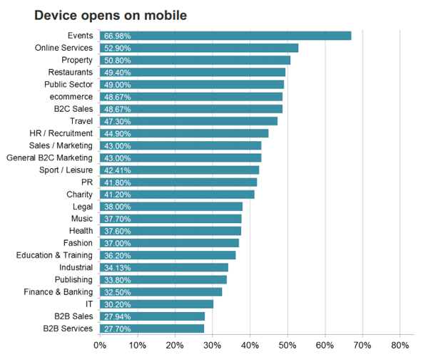GRAPH: device opens on mobile devices