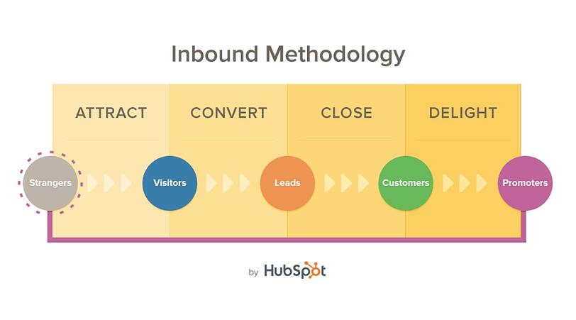 HubSpot's Inbound Methodology