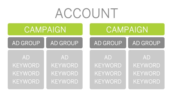 m3-blog-How-Does-Pay-Per-Click-Work-chart